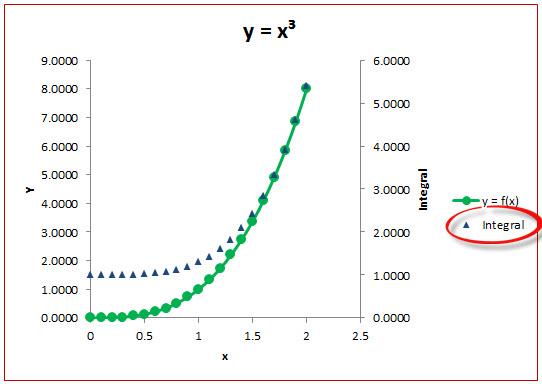 plotando integral no grafico