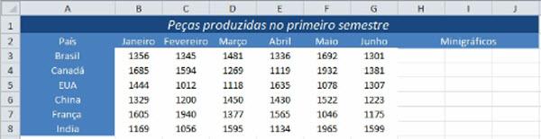 dados utilizados para construir minigraficos na planilha de excel 2010